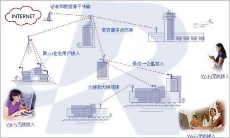 无线局域网,无线桥接,无线传输,无线桥接