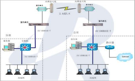 点对点无线桥接,无线局域网桥接,无线桥接,无线传输,无线组网