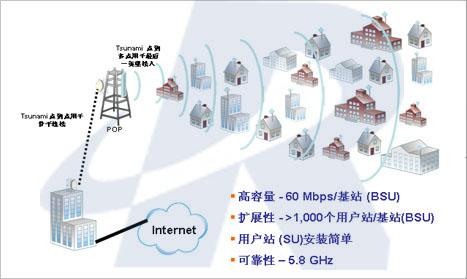 点对多点无线桥接,无线局域网桥接,无线桥接,无线传输,无线局域网