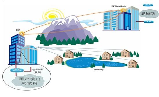高带宽无线桥接应用