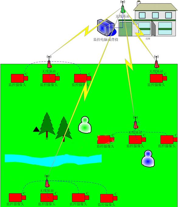 农场无线视频传输方案,无线视频监控