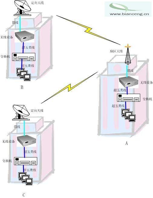 点对多点无线网桥解决方案
