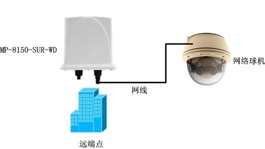 无线数字视频监控